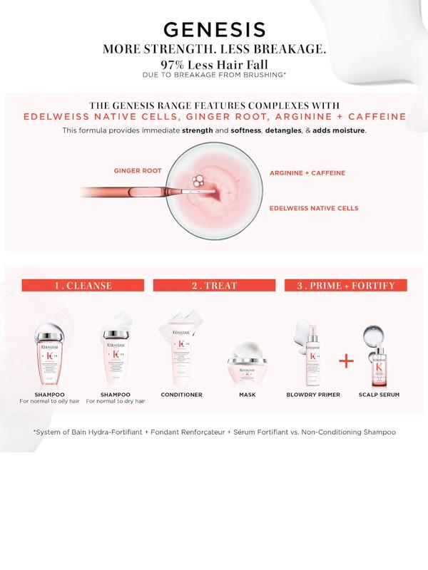 K GENESIS Hydra-Fortifiant Nourishing & Fortifying Shampoo